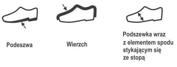 oznaczenia części obuwia